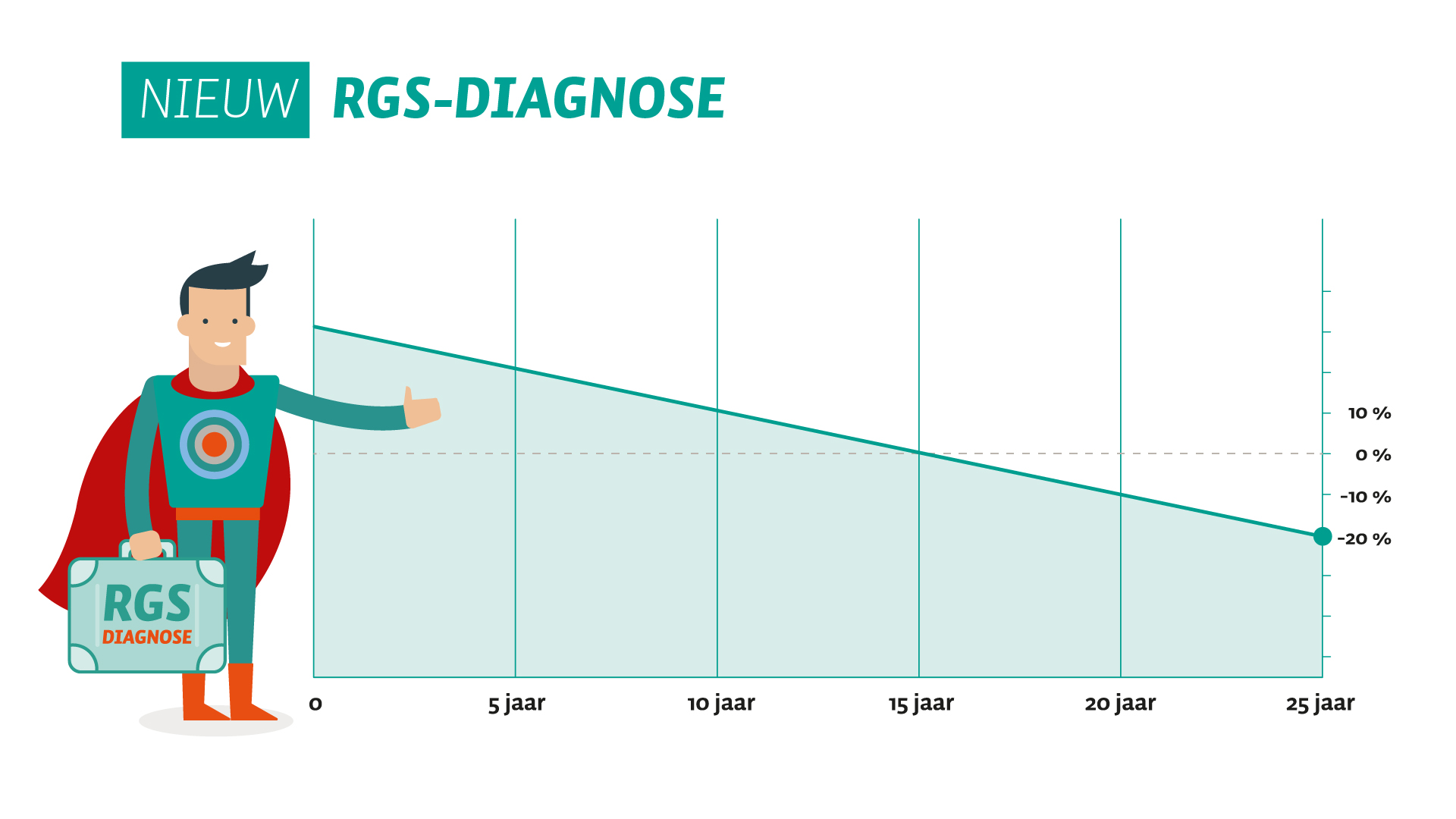 RGS-Diagnose